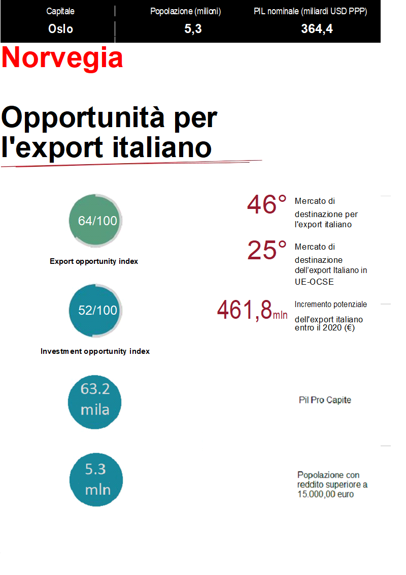 Opportunità per l'export italiano in Norvegia