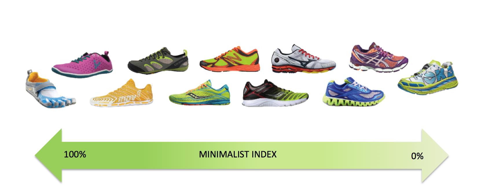 store sezione speciale Sconto speciale Come scegliere le scarpe da Running