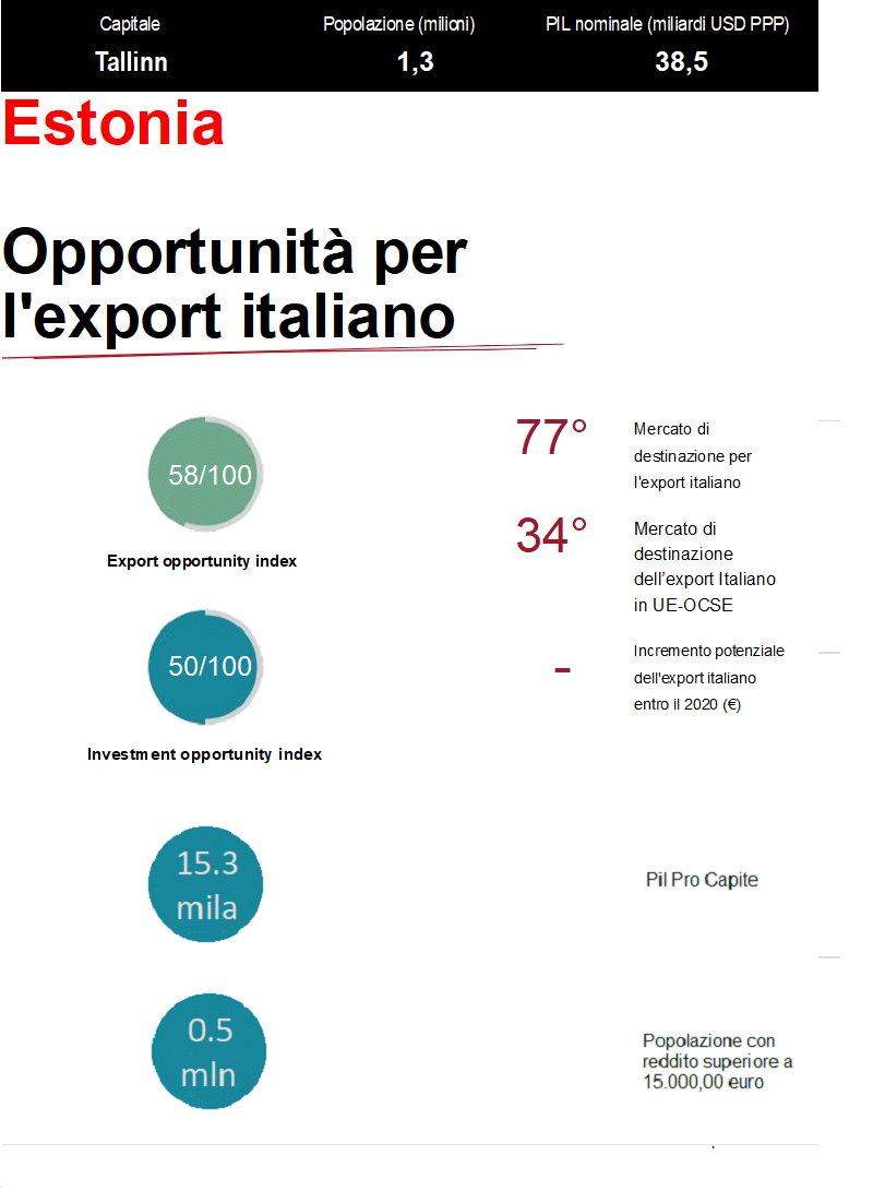 Opportunità per l'export italiano in Estonia