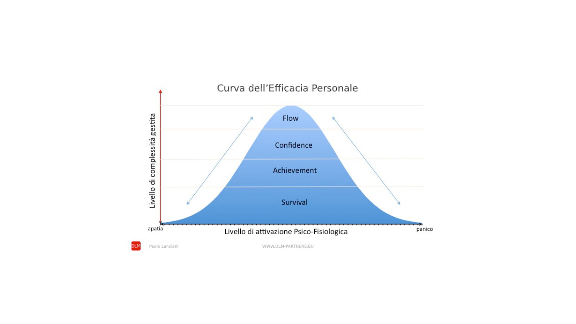 The Personal Effectiveness Curve - a New Tool for Applied Work and Organisational Psychology