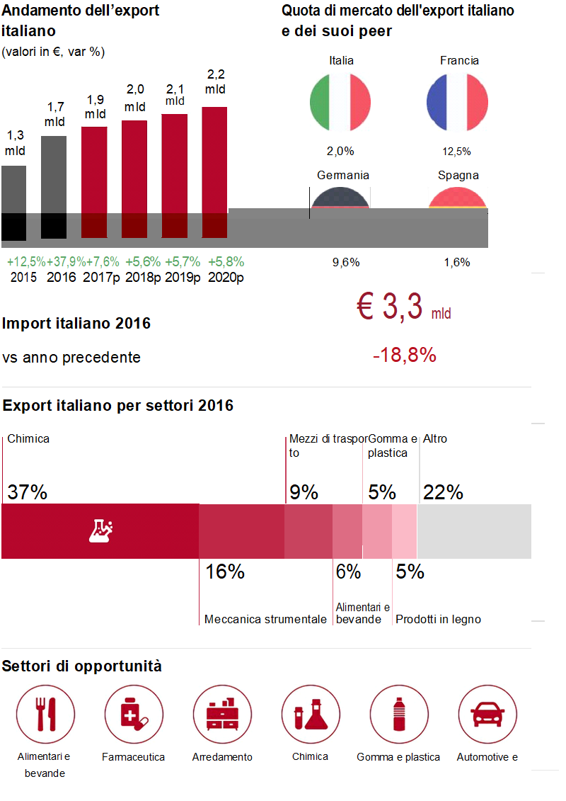 Opportunità per l'export italiano in Irlanda