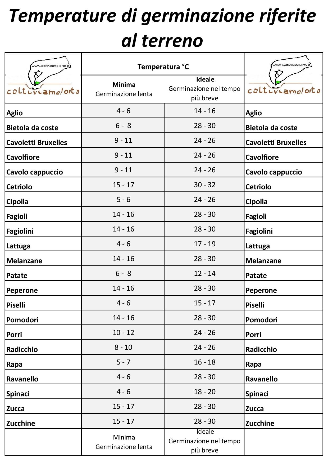 Calendario Trapianti Orto Pdf.Seminare Secondo La Luna
