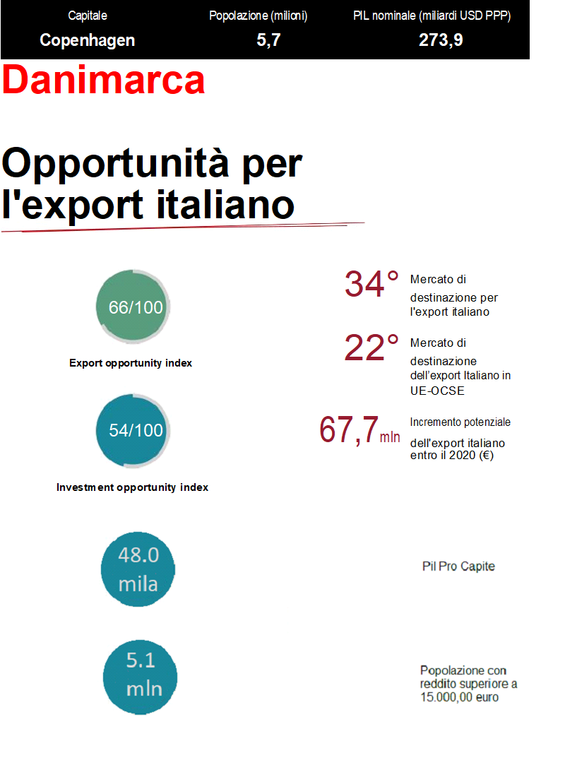 Opportunità per l'export italiano in Danimarca