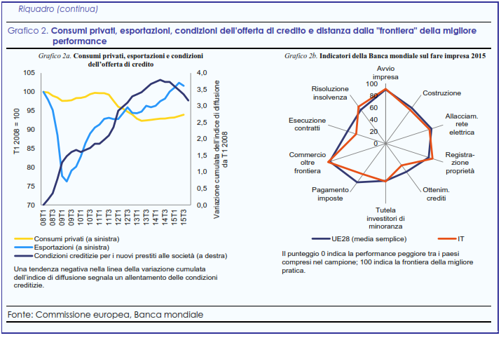 indici economici italia 2016