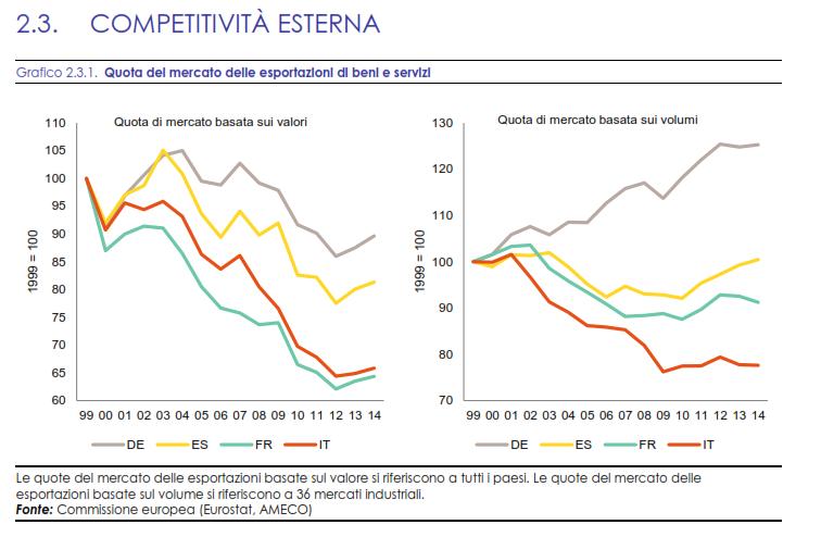 trend economici italia