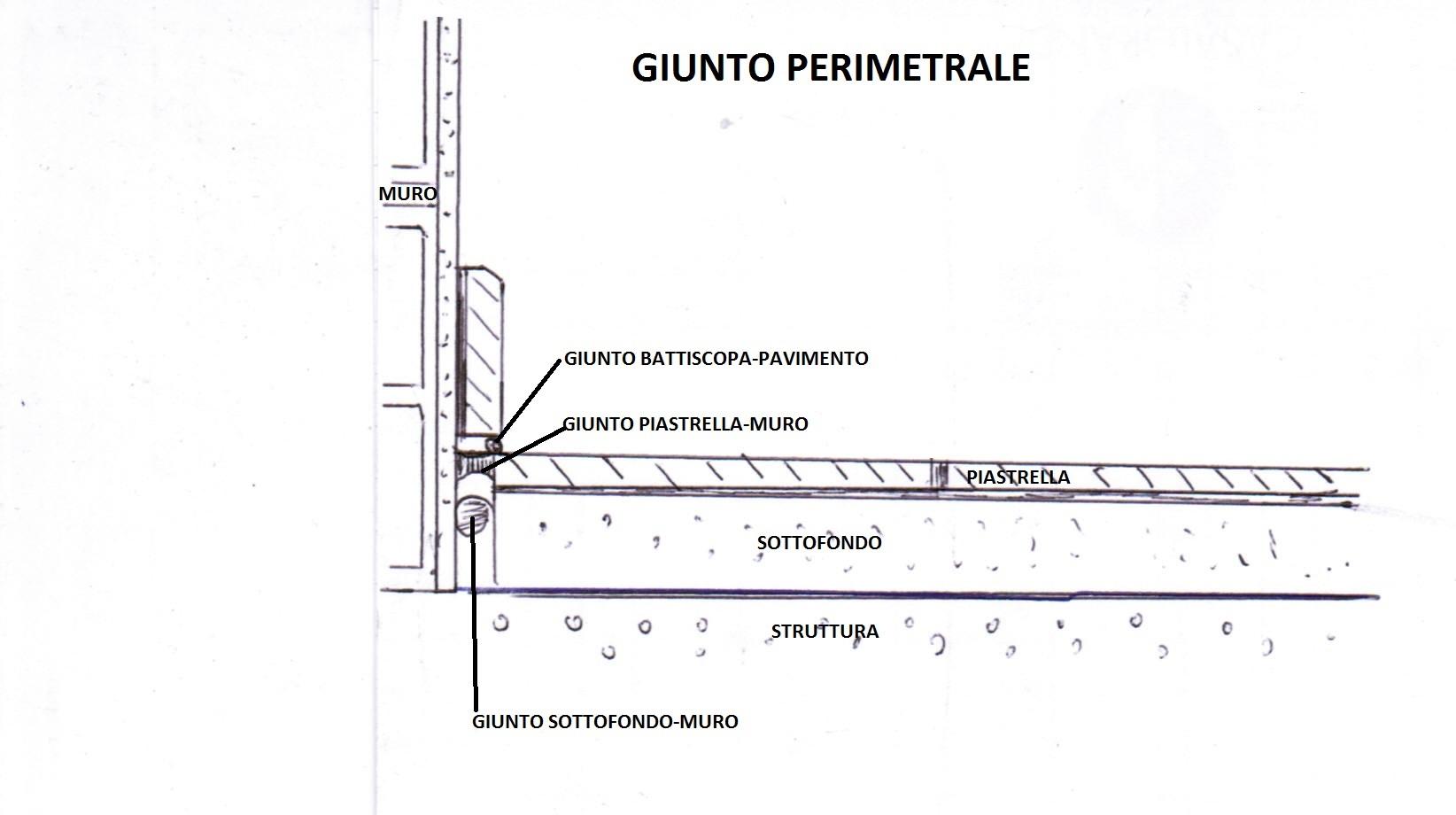 Area tecnica for Materiale per mattonelle