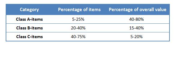 abc inventory