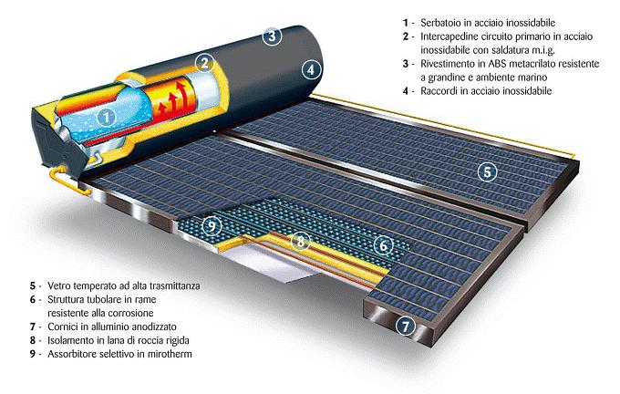 Pannello Solare Termico Non Funziona : Solare termico