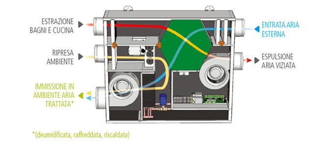 Aspirazione e trattamento aria for Scambiatore d aria