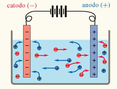 elettrolisi kangen acqua ionizzazione