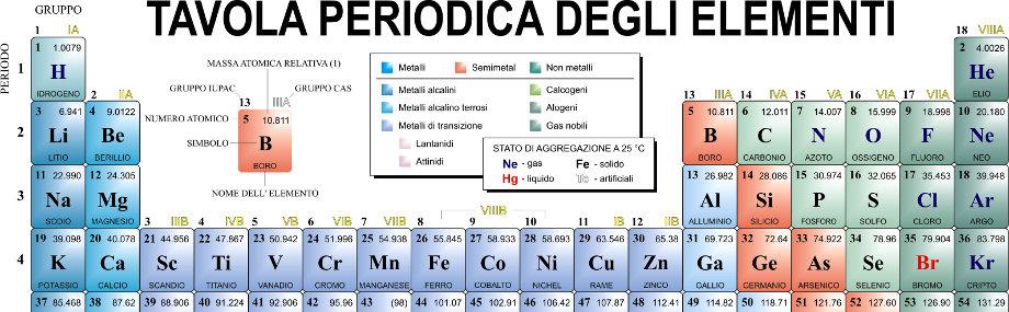 kangen acqua minerali alcalini tavola periodica vivere salutariani
