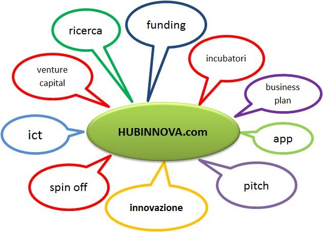 Hub Innova