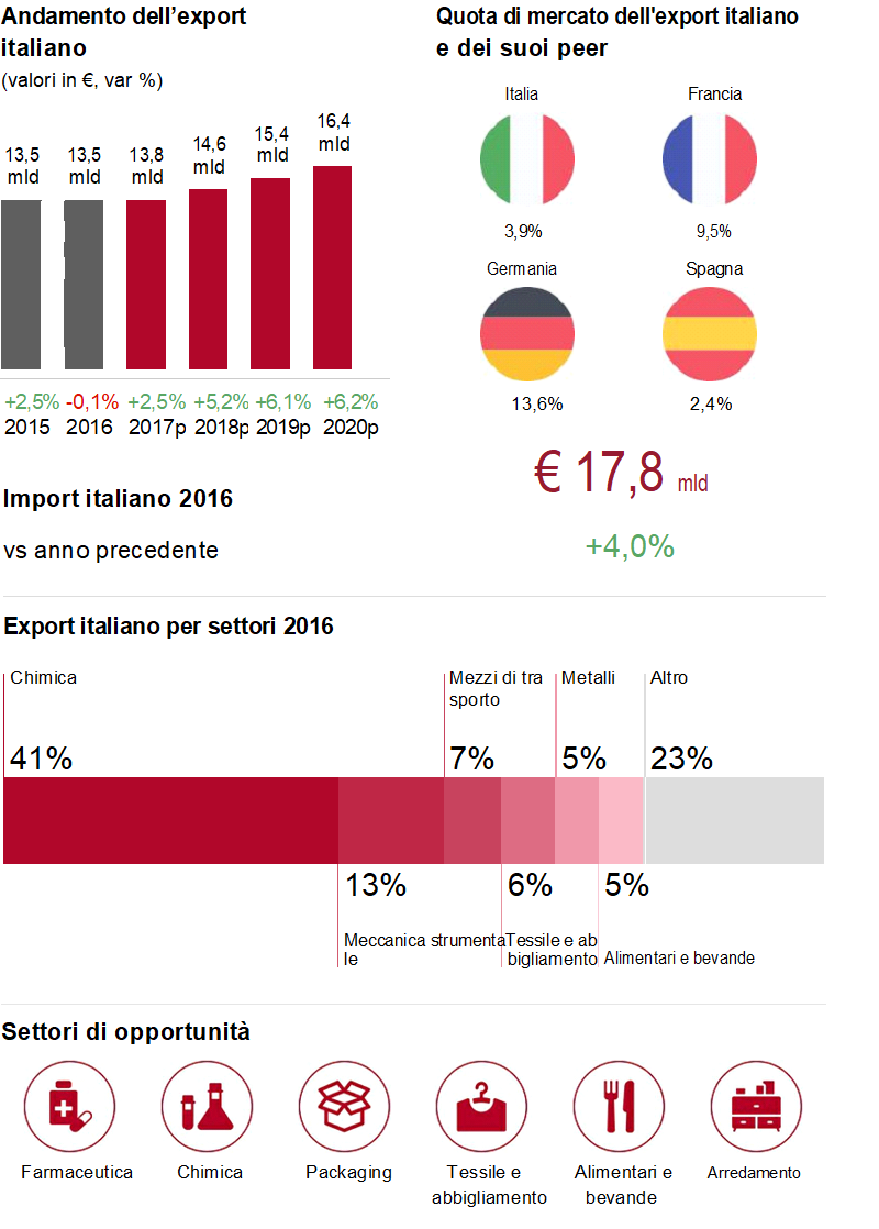 Opportunità per l'export italiano in Belgio