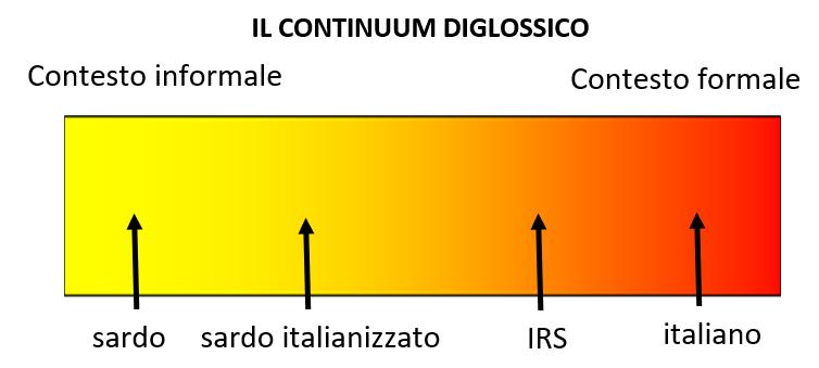 il continuum diglossicoPNG