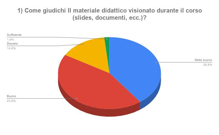 1 Come giudichi Il materiale didattico visionato durante il corso slides documenti ecc_png