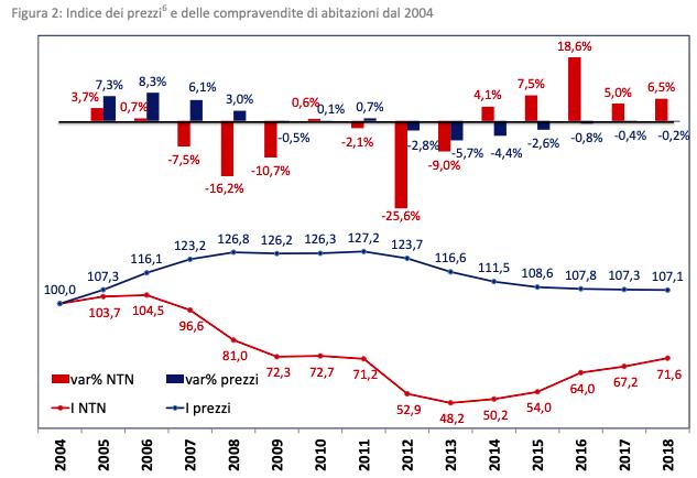 Prezzi e compravendita immobilipng