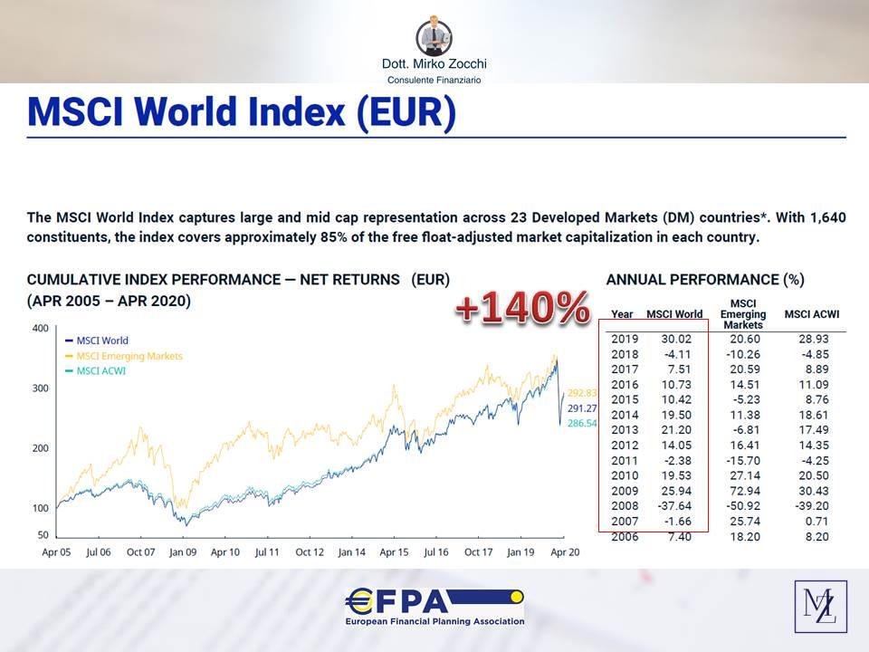 msci world indexjpg