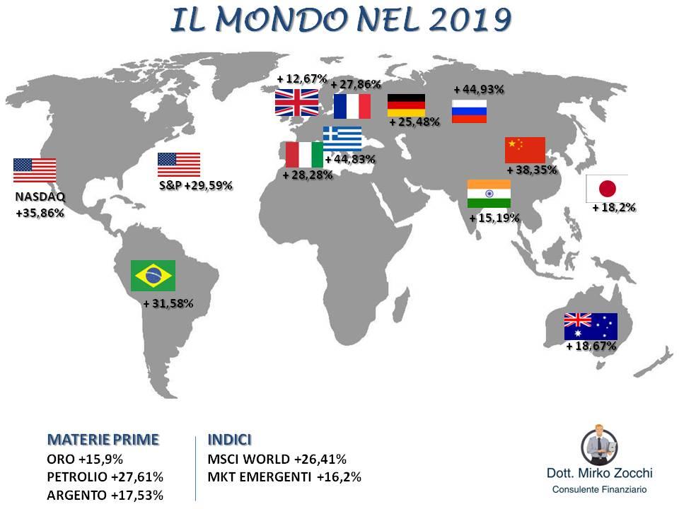 Il mondo nel 2019jpg