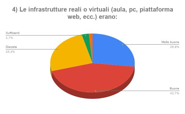 4 Le infrastrutture reali o virtuali aula pc piattaforma web ecc erano_png