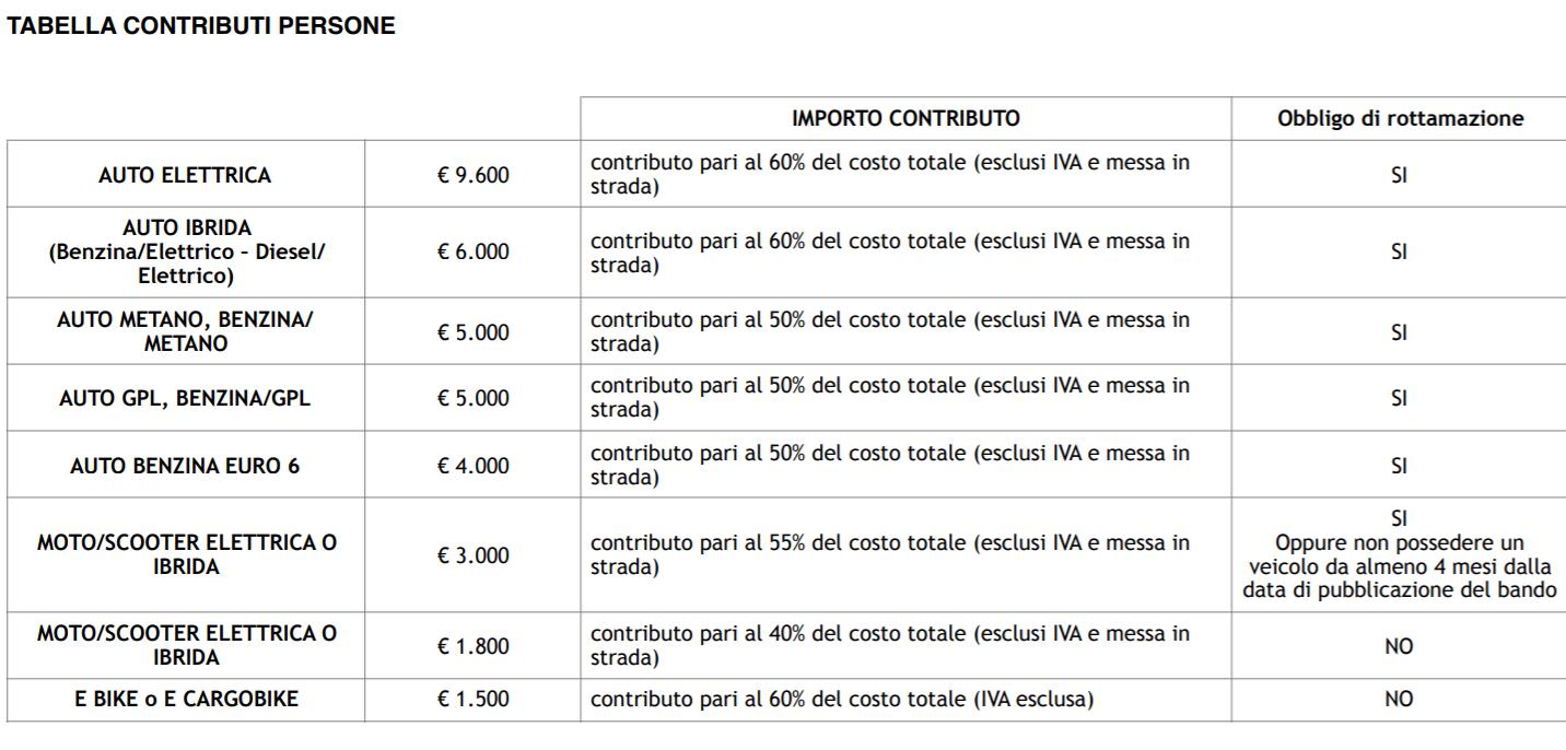 tabella contributi milanopng