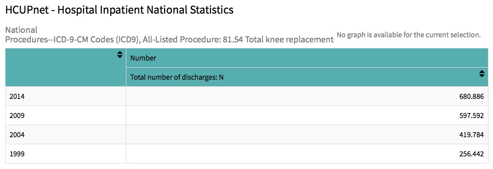 Total Knee Replacement Datapng