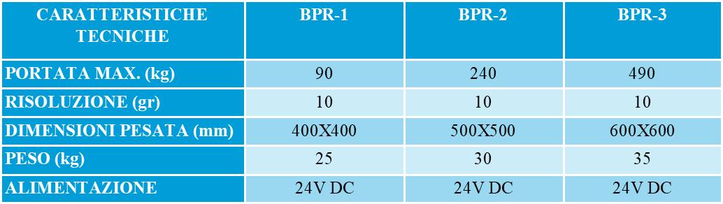 tabella BPR ITApng