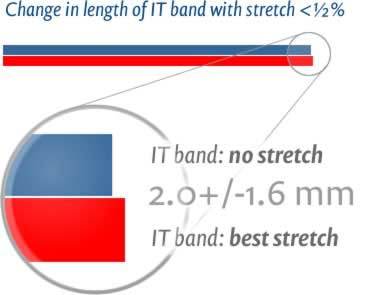itbs-stretch-diagram-ljpg