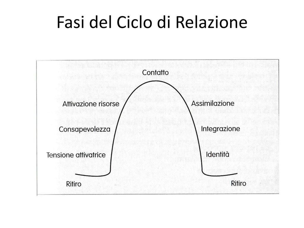 ciclo di relazionejpg