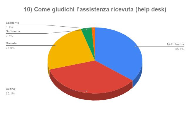 10 Come giudichi lassistenza ricevuta help deskpng