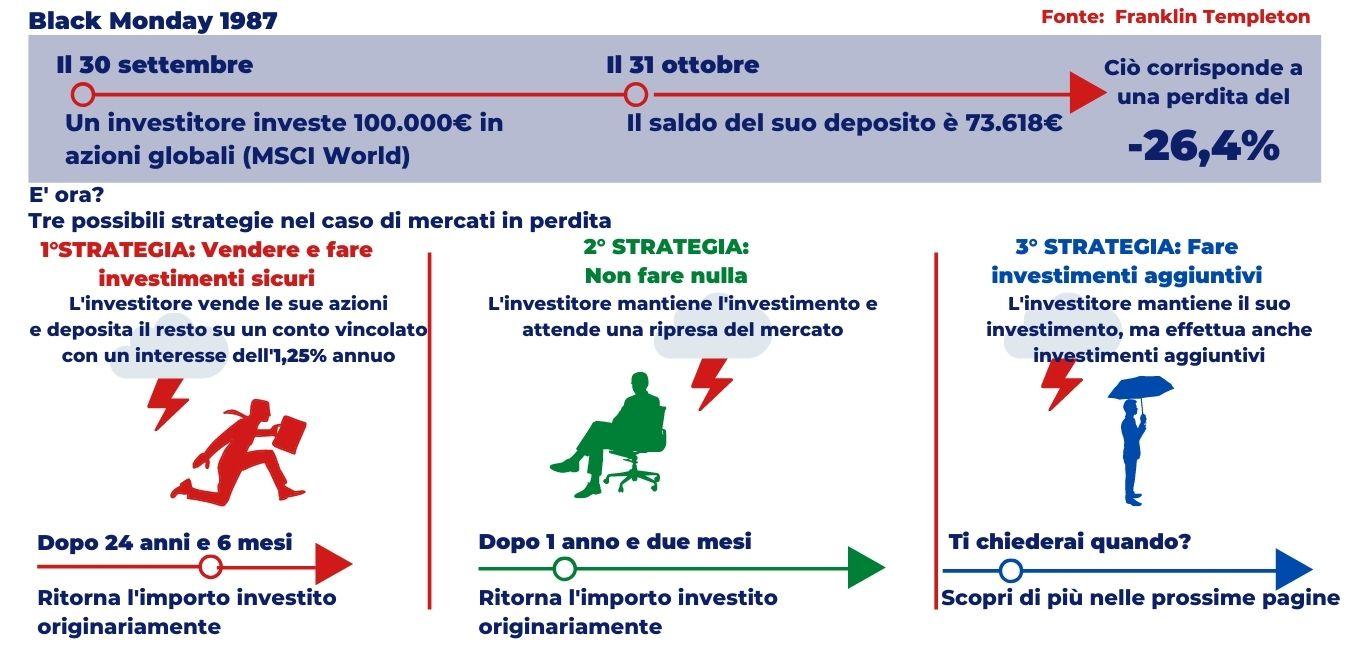 investimenti sicurijpg