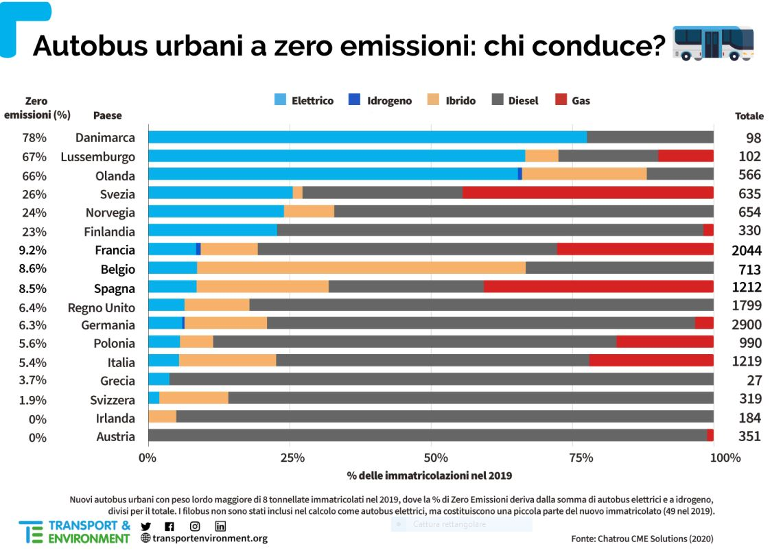 Clean cities, Italia in ritardo sui bus elettrici