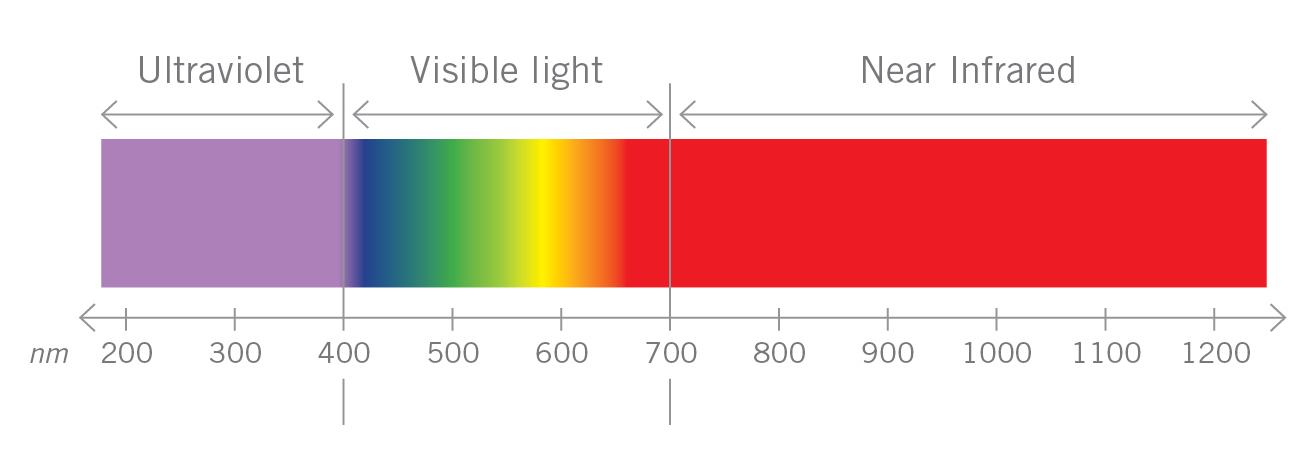 ir-spectral-range-chartjpg