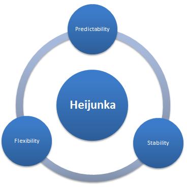 Heijunka