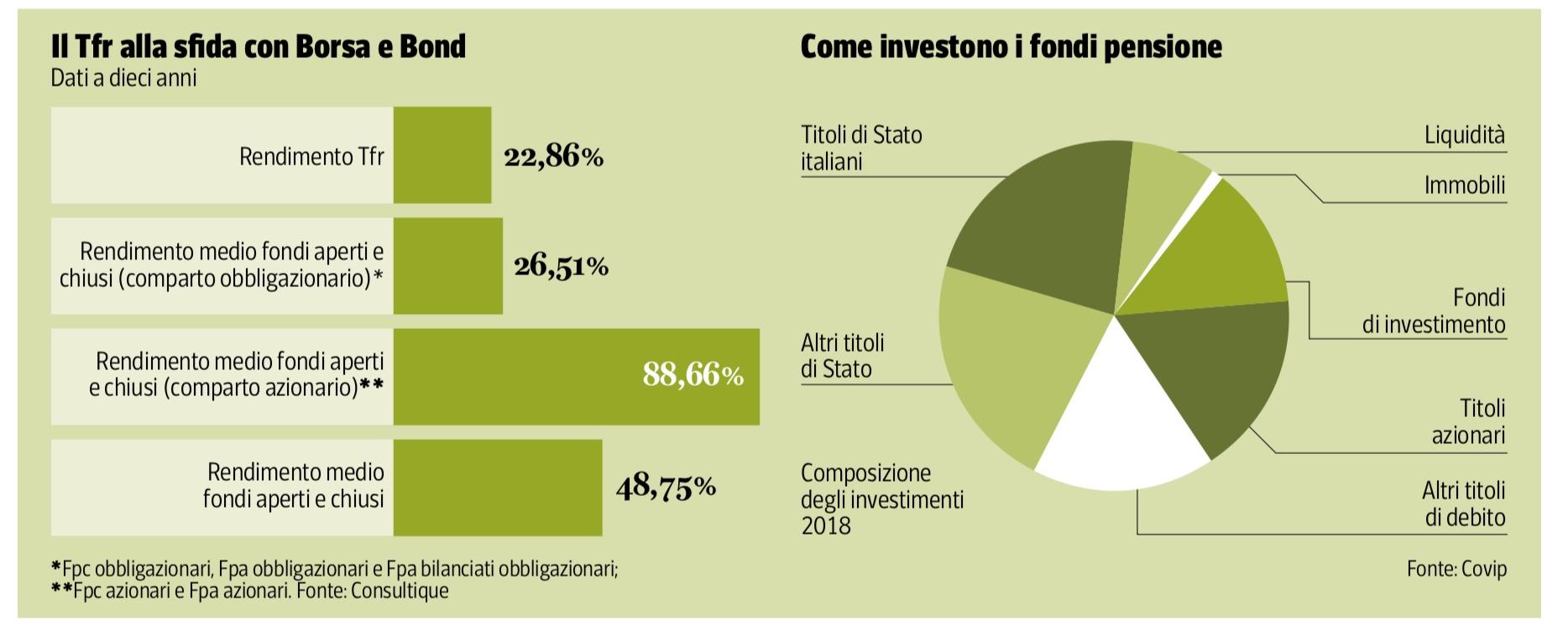 investimenti roma finecojpg