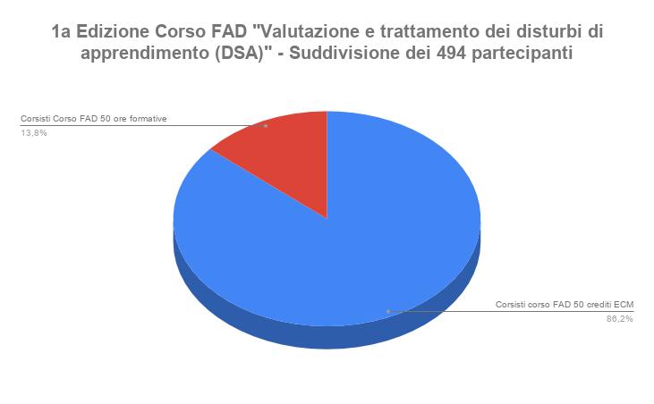 1a Edizione Corso FAD _Valutazione e trattamento dei disturbi di apprendimento DSA_ - Suddivisione dei 494 partecipantipng
