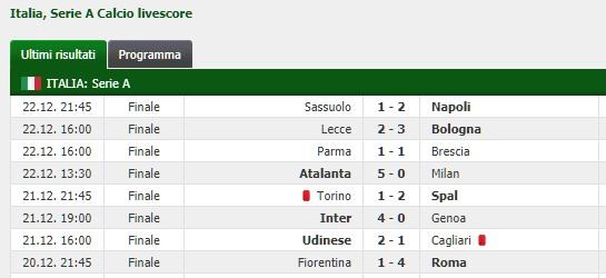 Calcio Serie A Risultati Della 17a Giornata