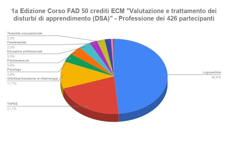 1a Edizione Corso FAD 50 crediti ECM _Valutazione e trattamento dei disturbi di apprendimento DSA_ - Professione dei 426 partecipantipng