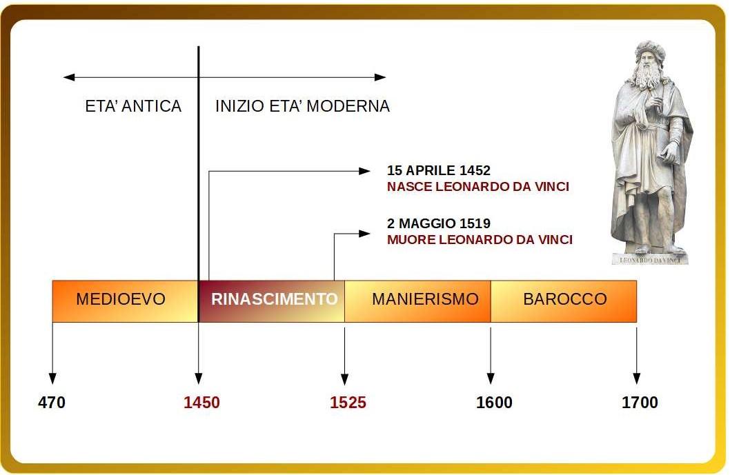 734dae35c9 ll termine Rinascimento viene utilizzato per la prima volta da benestanti  fiorentini alla corte della famiglia dè Medici per indicare una nuova  rinascita ...