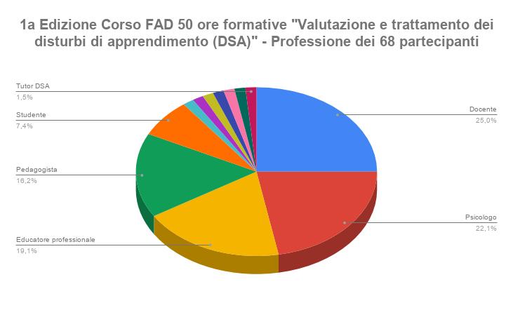 1a Edizione Corso FAD 50 ore formative _Valutazione e trattamento dei disturbi di apprendimento DSA_ - Professione dei 68 partecipantipng