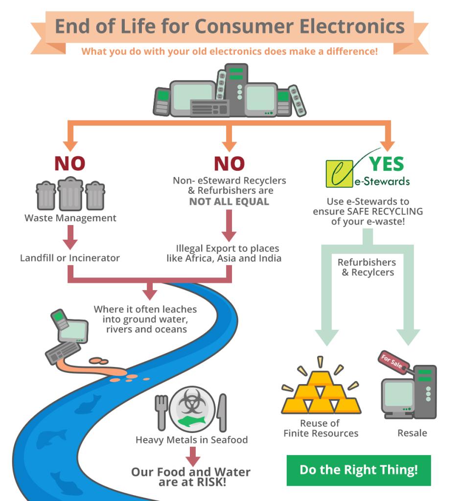 Fine vita elettronica di consumo  e-Stewardsjpg